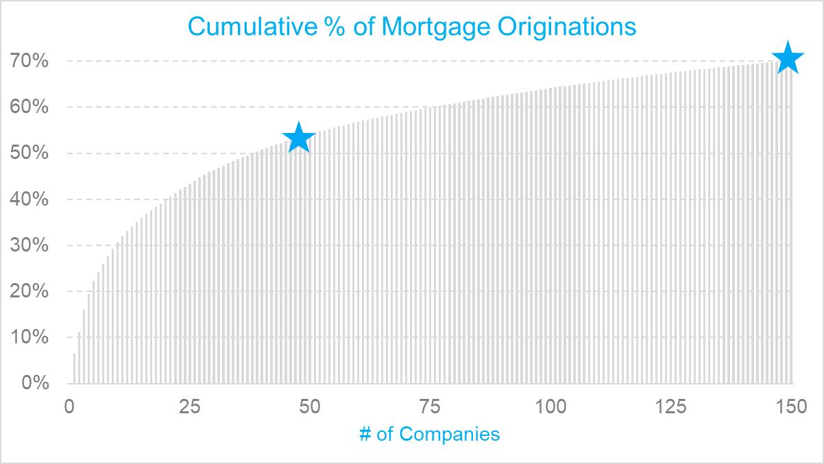 2019 Top Mortgage Lenders